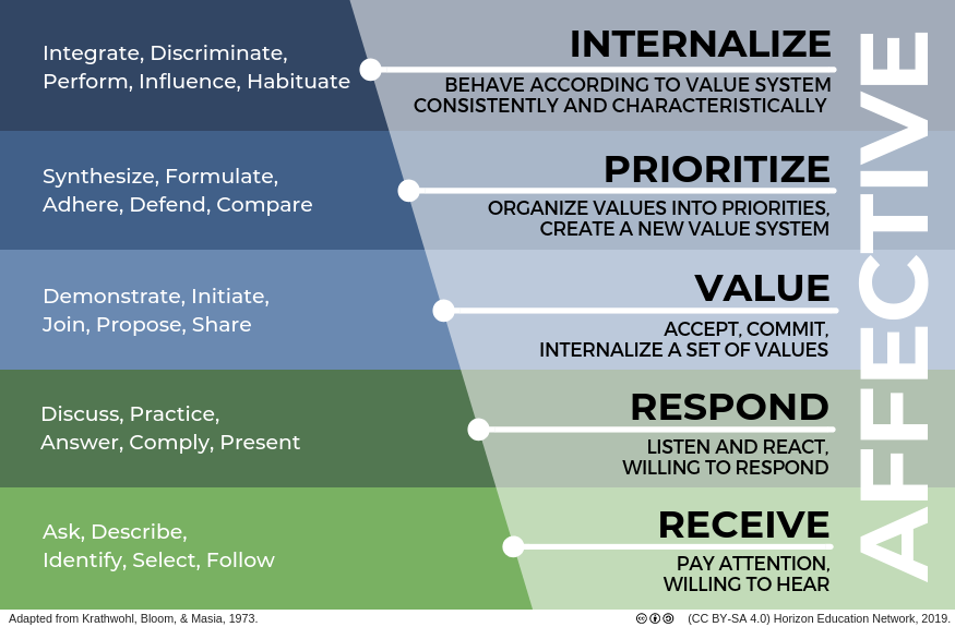 AFFECTIVE: Receive: pay attention, willing to hear (ask, describe, identify, select, follow) / Respond: listen and react, willing to respond (discuss, practice, answer, comply, present) / Value: accept, commit, internalize a set of values (demonstrate, initiate, join, propose, share) / Prioritize: organize values into priorities, create a new value system (synthesize, formulate, adhere, defend, compare) / Internalize: behave according to value system consistently and characteristically (integrate, discriminate, perform, influence, habituate). Adapted from Krathwohl, Bloom, & Masia, 1973.
