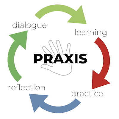 Praxis: learning leads to practice leads to reflection leads to dialogue leads back to learning