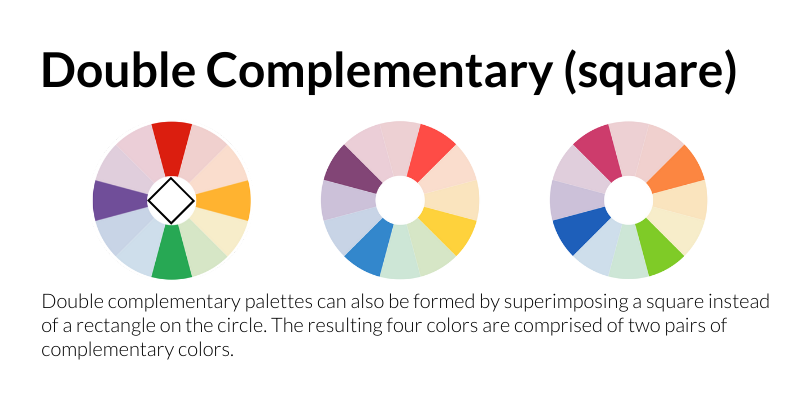 Double Complementary (square): Double complementary palettes can also be formed by superimposing a square instead of a rectangle on the color wheel. The resulting four colors are comprised of two pairs of complementary colors.