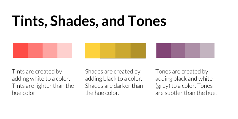 Tints, Shades, and Tones: Tints are created by adding white to a color. Tints are lighter than the hue color. Shades are created by adding black to a color. Shades are darker than the hue color. Tones are created by adding black and white (grey) to a color. Tones are subtler than the hue.