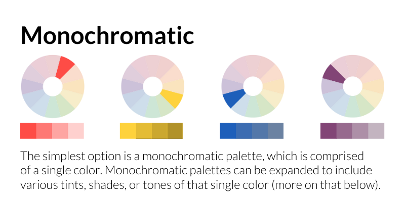 Monochromatic: The simplest option is a monochromatic palette, which is comprised of a single color. Monochromatic palettes can be expanded to include various tints, shades, or tones of that single color (more on that below).
