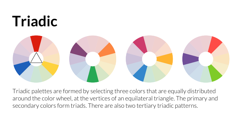 Triadic: Triadic palettes are formed by selecting three colors that are equally distributed around the color wheel, at the vertices of an equilateral triangle. The primary and secondary colors form triads. There are also two tertiary triadic patterns.