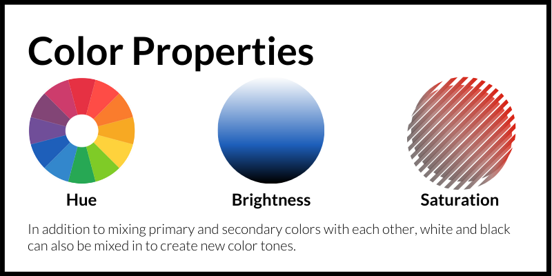 Color Properties (Hue, Brightness, Saturation): In addition to mixing primary and secondary colors with each other, white and black can also be mixed in to create new color tones.
