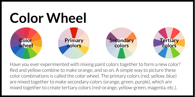 Color Wheel: Have you ever experimented with mixing paint colors together to form a new color? Red and yellow combine to make orange, and so on. A simple way to picture these color combinations is called the color wheel. The primary colors (red, yellow, blue) are mixed together to make secondary colors (orange, green, purple), which are mixed together to create tertiary colors (red-orange, yellow-green, magenta, etc.).