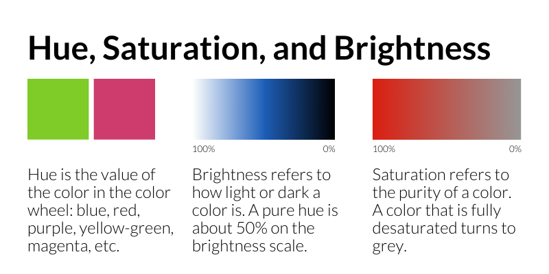 Hue, Saturation, and Brightness: Hue is the value of the color in the color wheel: blue, red, purple, yellow-green, magenta, etc. Brightness refers to how light or dark a color is. A pure hue is about 50% on the brightness scale. Saturation refers to the purity of a color. A color that is fully desaturated turns to grey.
